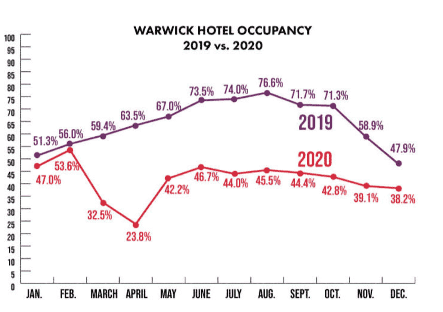 [CREDIT: PWCVB] The 'Meet in RI' campaign asks local companies to host future meetings, events, & conventions in the Ocean State from 2022 to 2024. Above, the PWCVB charts the effect of the pandemic on Warwick's hospitality industry.